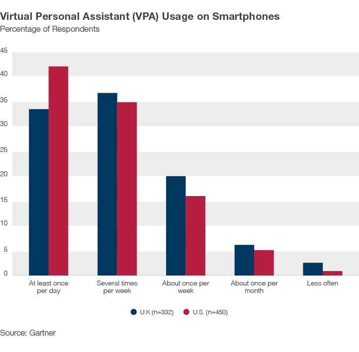 Virtual Personal Assistant (VPA) Usage on Smartphones Graph