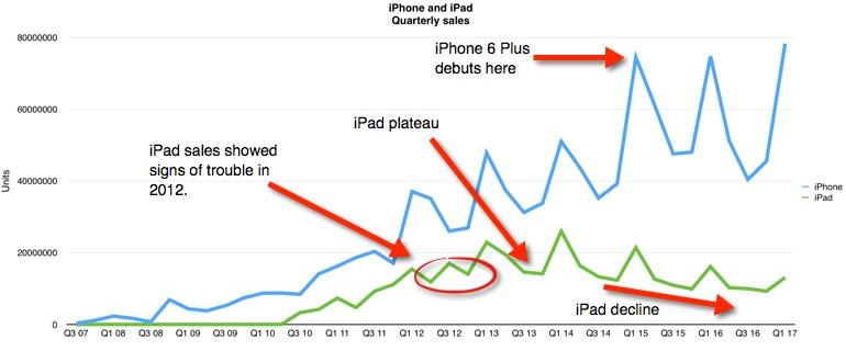 Apple tries to save the iPad, but it