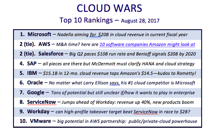 itech-dude-contents-Cloud-Wars-Top-10-Graphic-for-Aug-28-2017 Inside Salesforce.com's Customer Obsession: 10 Powerful Lessons From Marc Benioff | iTech Dude - The Technology Blog