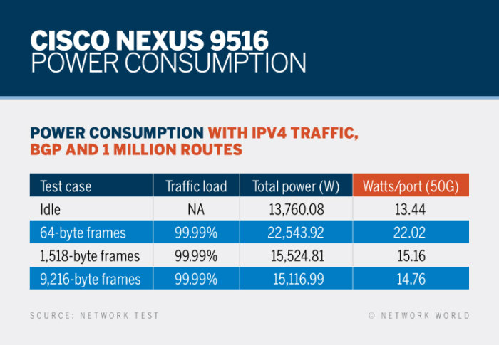 Network World - Review - Cisco Nexus 9516 - Power Consumption [2017]