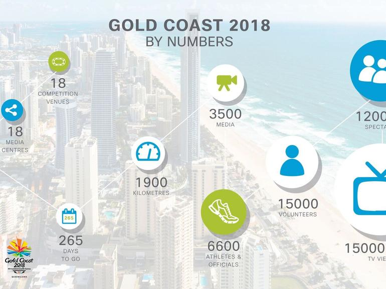 Cisco signs on to provide connectivity solutions for Commonwealth Games