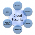 5 Cloud Security Practices