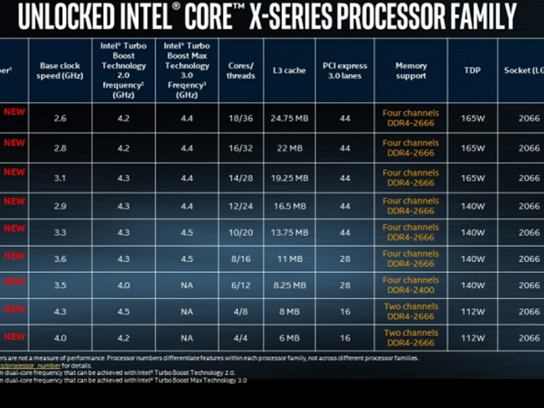Intel outlines specs for its Core i9 X-series aimed at high-end desktops